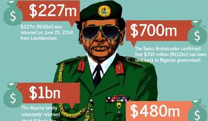 FW: There is no more stolen Abacha money in Switzerland